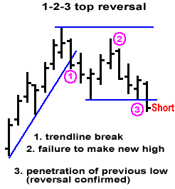 1 2 3 4 forex reversal trading strategy