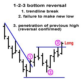 123-bottomforex-reversal