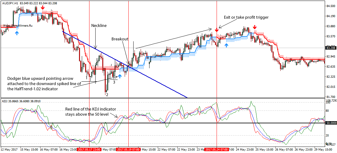 Forex head and shoulders trading pattern