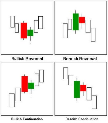 Forex Candlestick Patterns Cheat Sheet