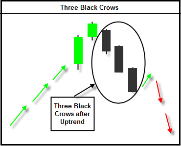 three_black_crows-forex-pattern