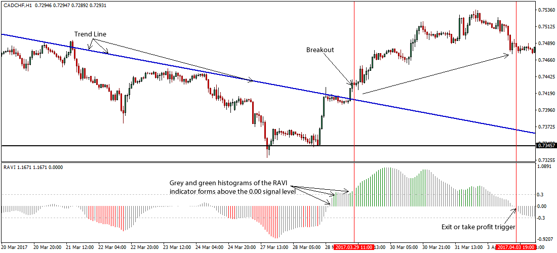 Forex line chart strategy