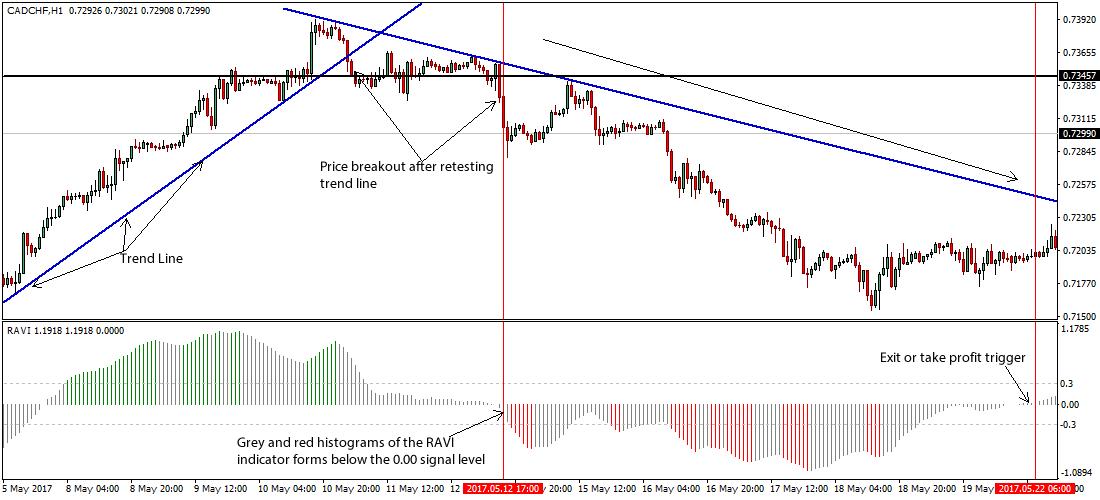 Forex trend reversal strategy