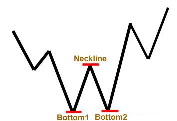 forex-double-bottom-reversal-pattern