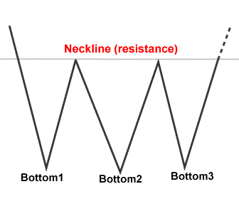 forex-triple_bottom