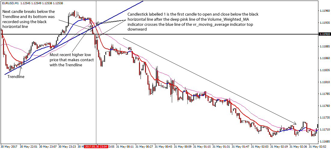 Forex 15 pip strategy