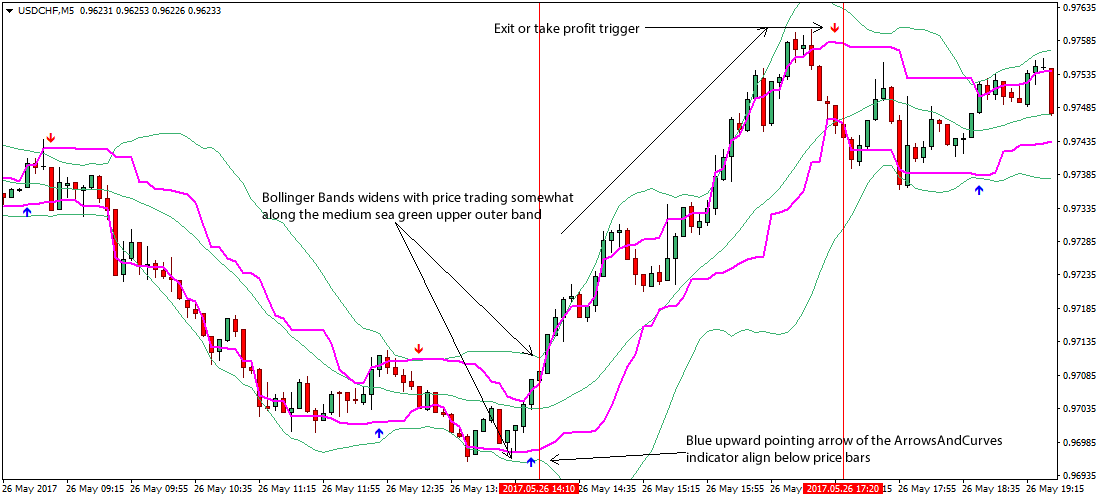 How to use bollinger bands forex