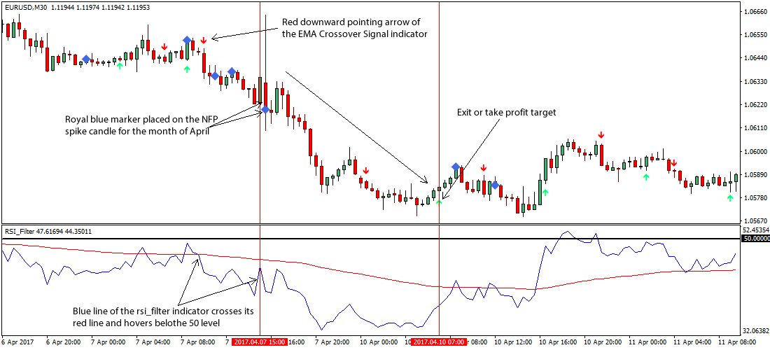Forex trading reversal strategy
