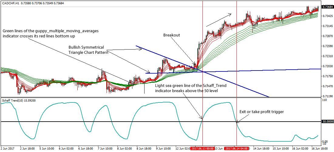 Guppy trading indicators