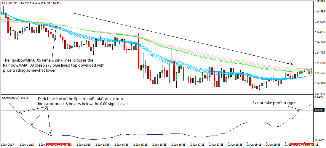 Forex trading rainbow scalping