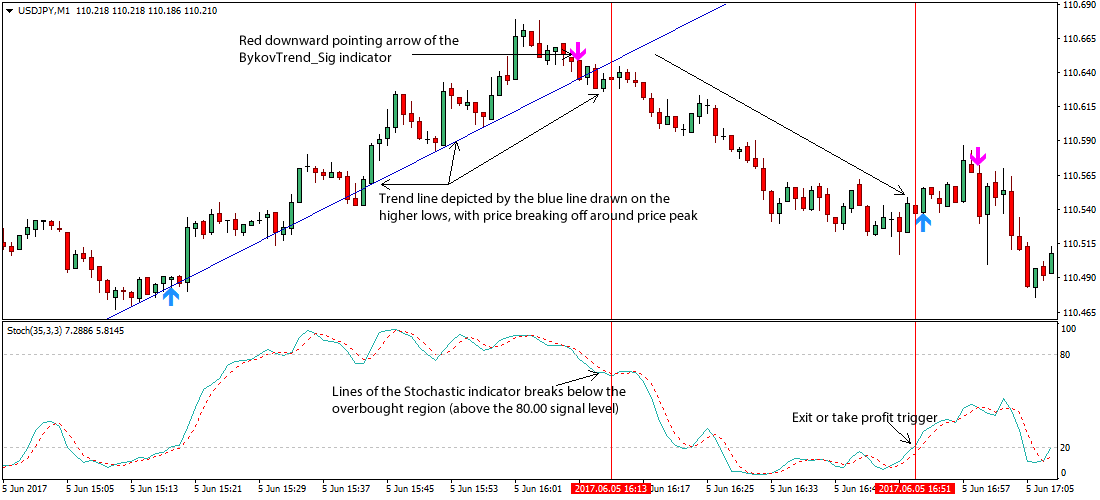 Trend line system forex