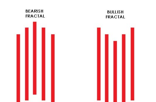 Learn How To Trade Fractals In Forex