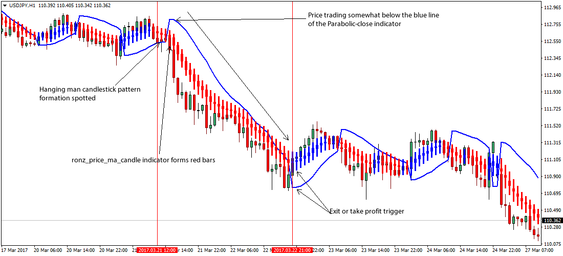 Hammer in forex trading