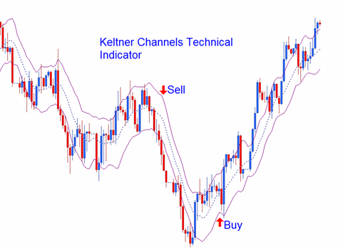 Identifying Overbought and Oversold Markets using The Keltner Channel