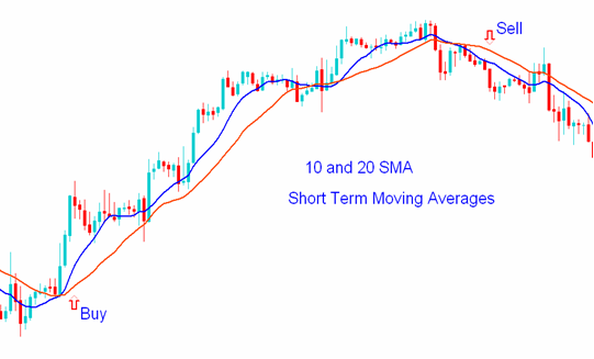 Another Way of Trading Moving Averages