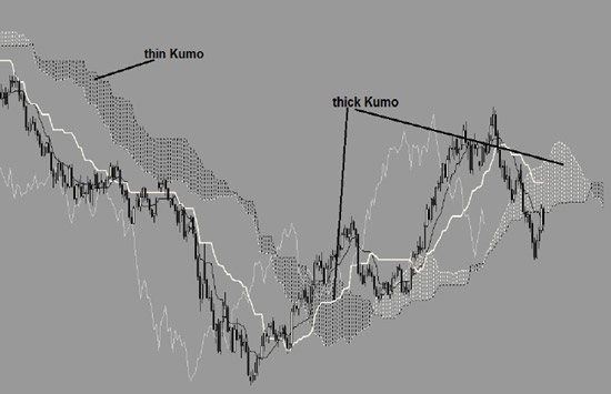 Kumo-support-resistance