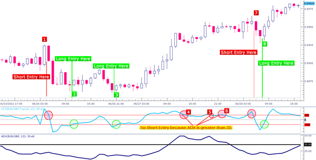 Adx forex trading system jobs