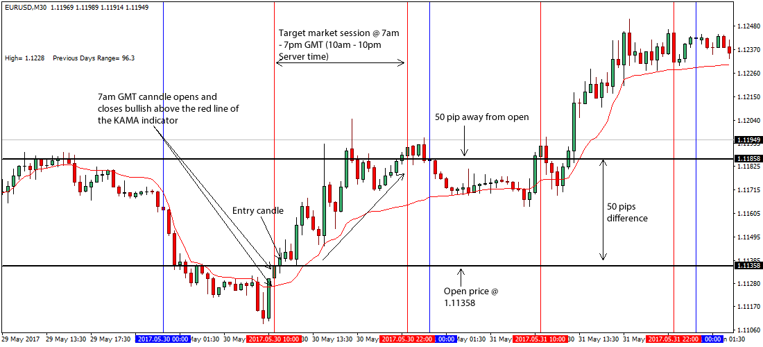 Free daily forex strategy