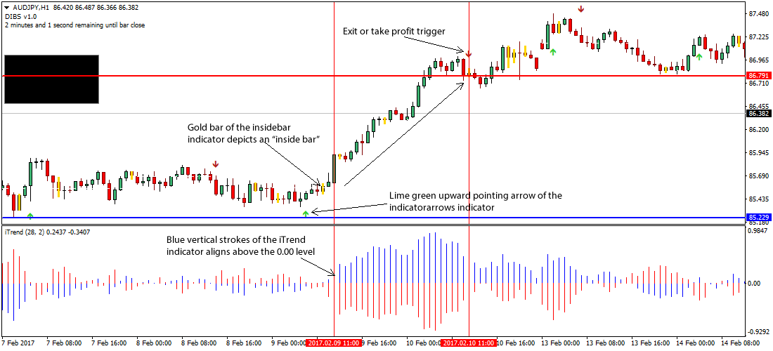 Forex trading inside bar strategy