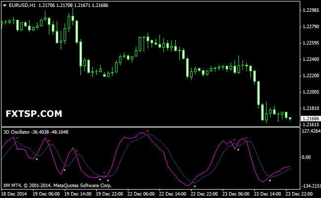 3d forex indicators