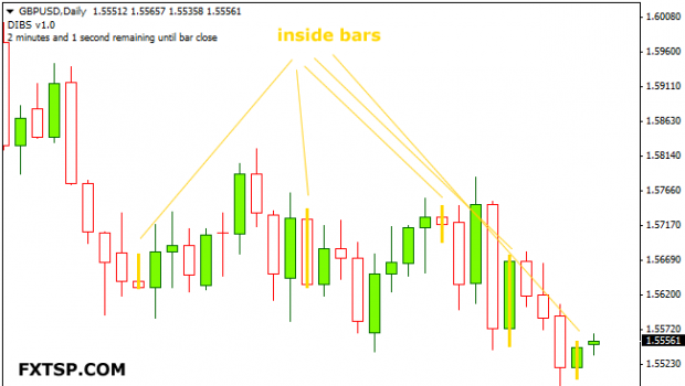 Inside Bar Candlestick Metatrader 4 Forex Indicator