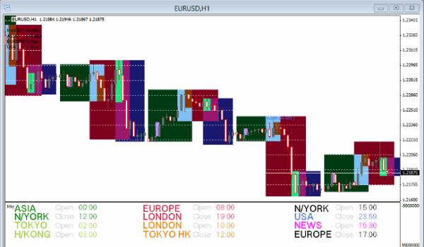 Market Profiles Forex Indicator