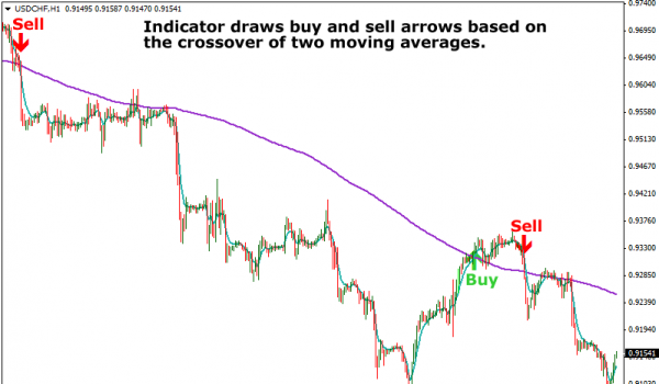 Moving Averages Crossover Signals Indicator