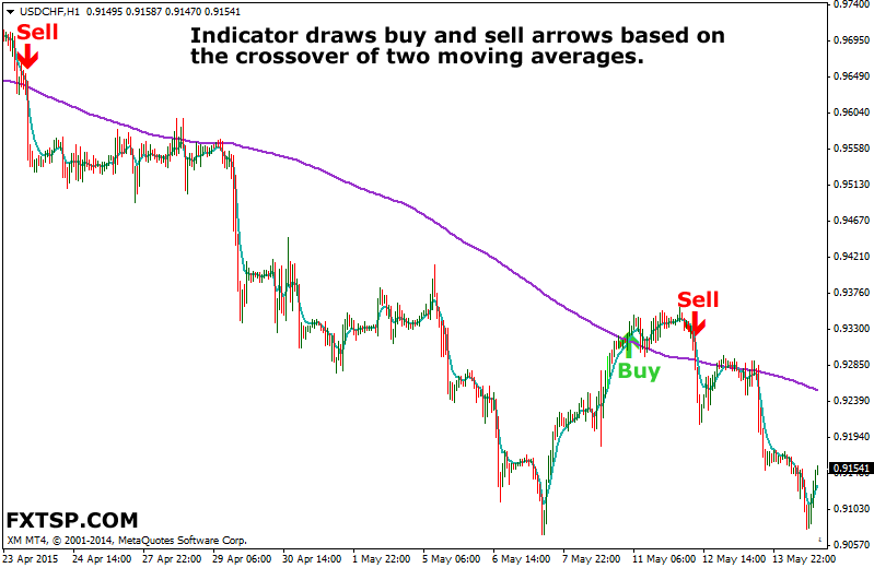 movingaverages-signals-indicator