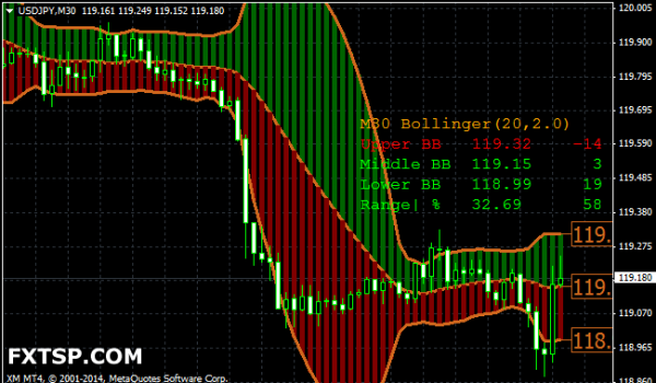 Bollinger bands range with adx filter ea