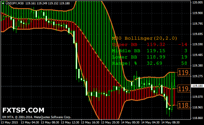 Better bollinger bands indicator