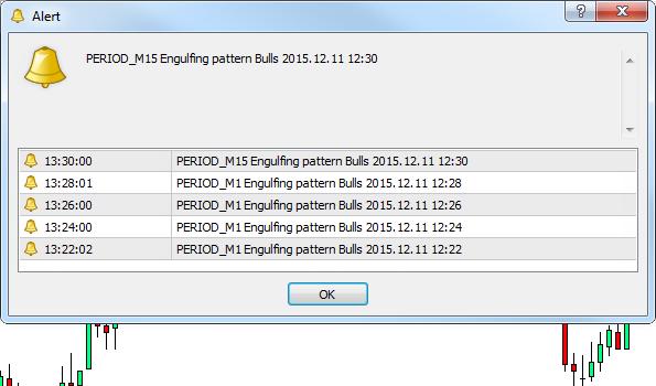 Forex Engulfing Chart Pattern Trading Indicator