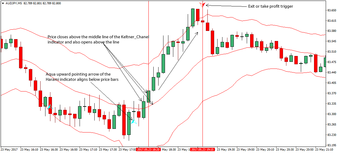 10 pips forex strategy