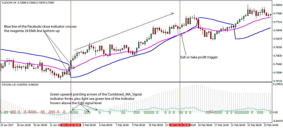 Forex trading ma strategy