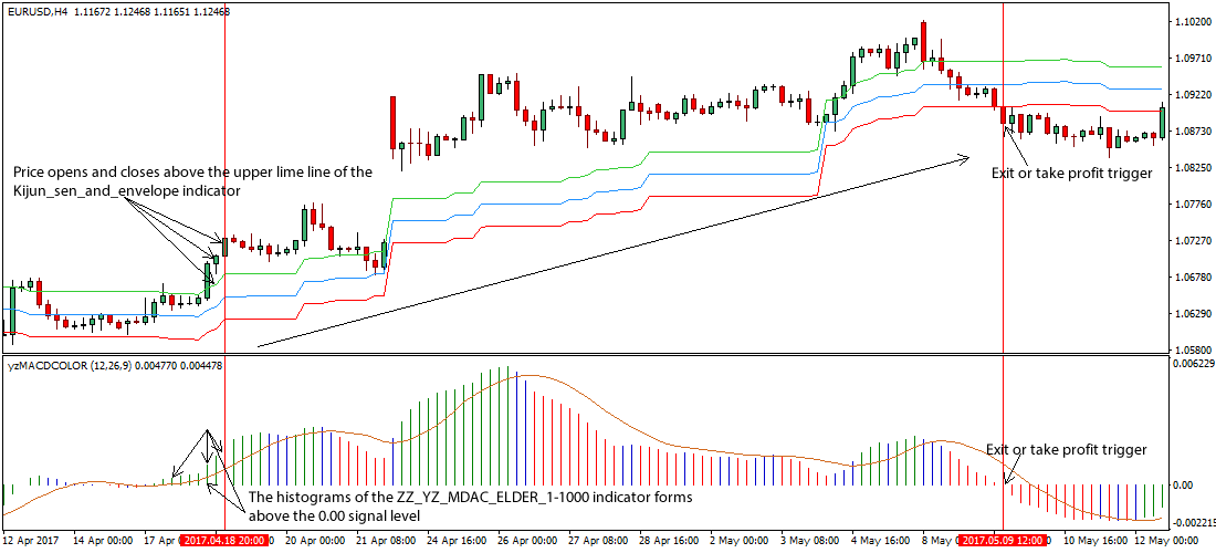 High probability trend following in the forex market free download