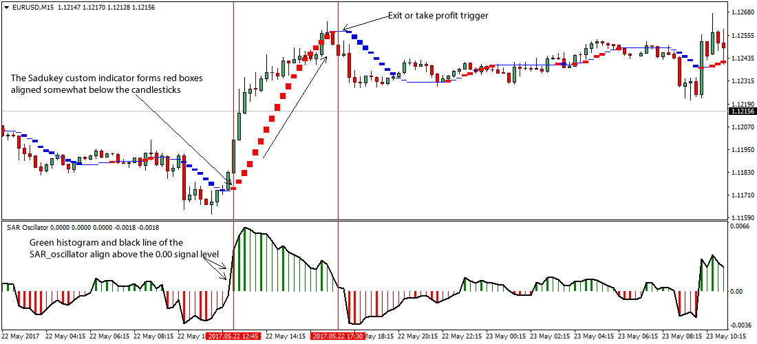 Price oscillator trading strategy