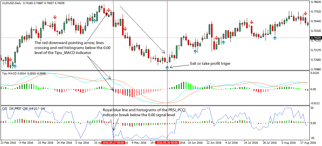 Forex trading system for daily charts