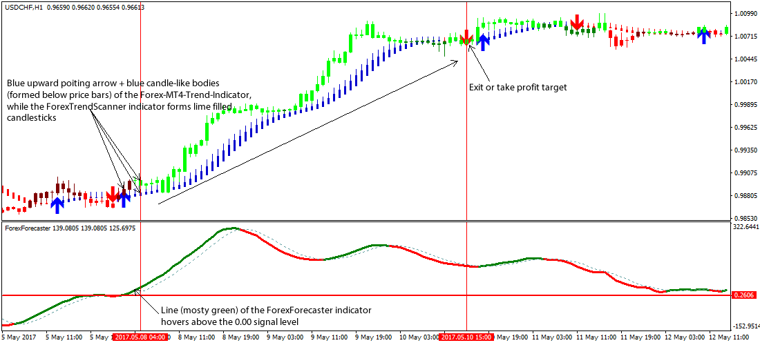 Trend finder forex trading strategy