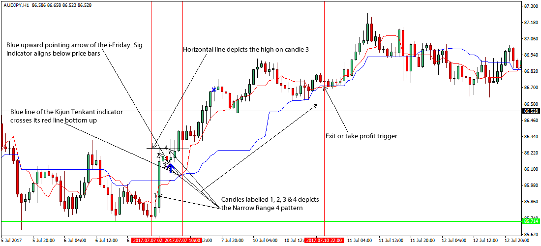 Ranging market strategy forex