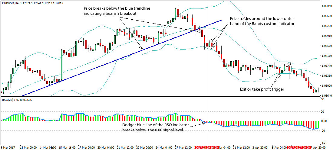 Trading system using relative strength forex