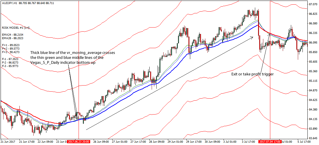 Forex daily trade strategy