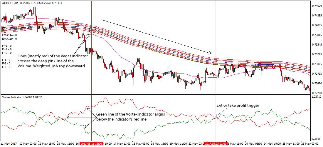 Vega trading strategies