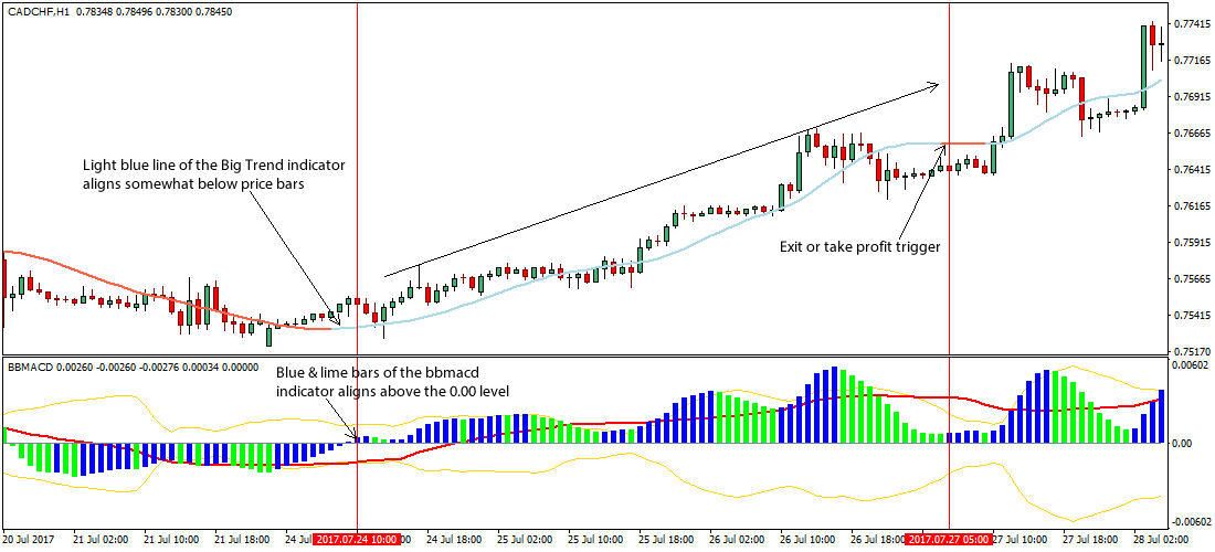 Fx trend trading strategies