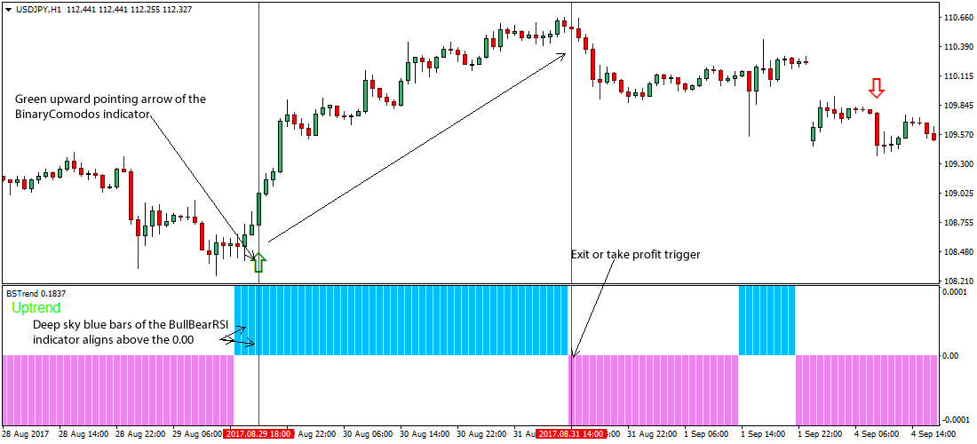 Forex trading strategies rsi