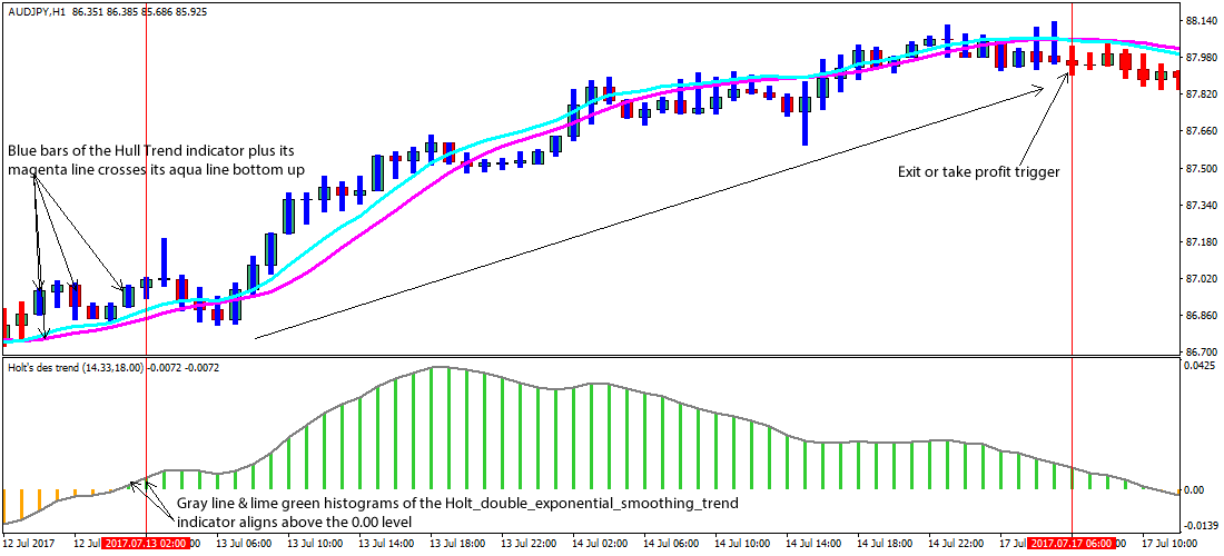 Forex micro trend trading