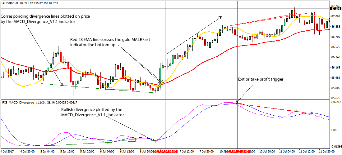 Forex divergence strategy