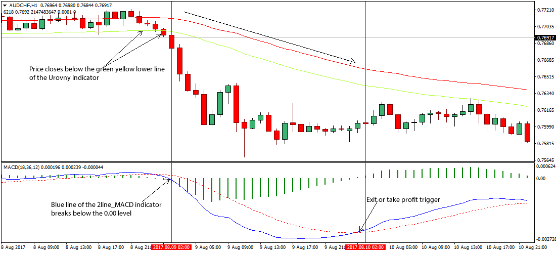 Forex oscillator trading