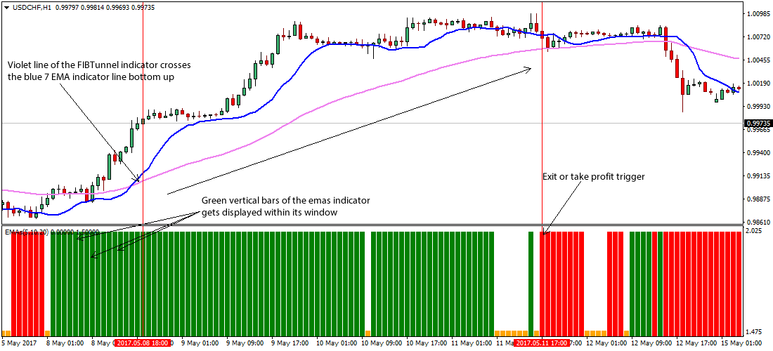 Forex trading strategy moving average
