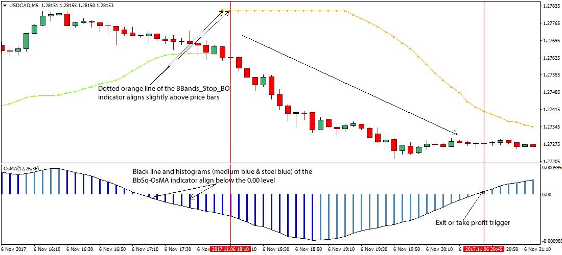 Scalping trading strategies that work