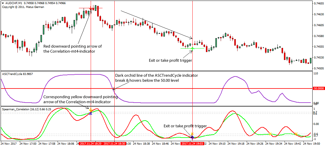 Forex correlation trading strategy
