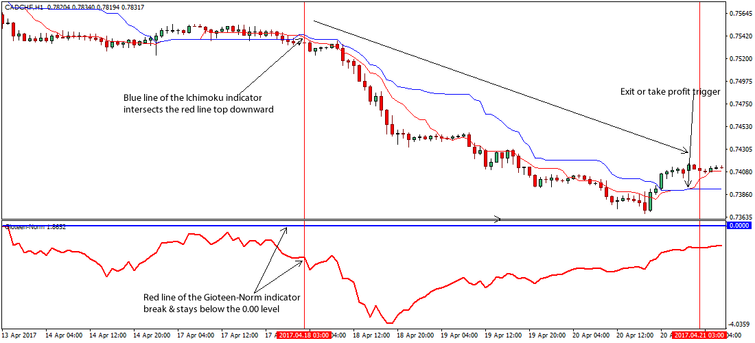 how to read ichimoku indicator